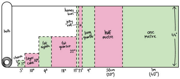 quilting-fabric-sizes