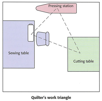 Quilters-work-triangle