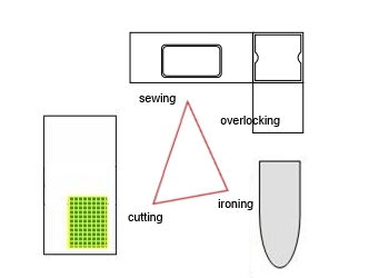 sewing-room-work-triangle-layout